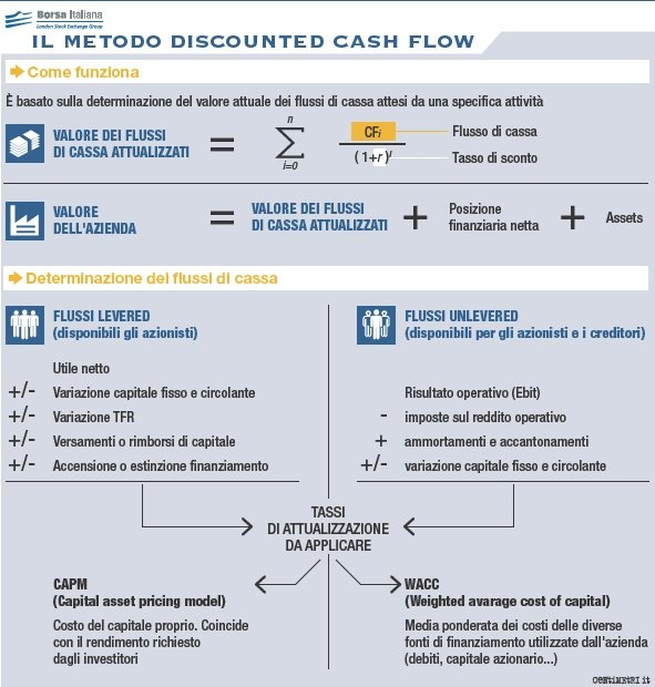 il metodo discounted cash flow